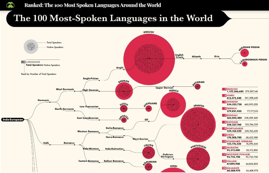 Portuguese is the 9th most spoken language in the world